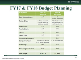 Go to Historic and Additional Budget Info