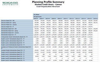 Go to Planning Profile Summary (PPS)